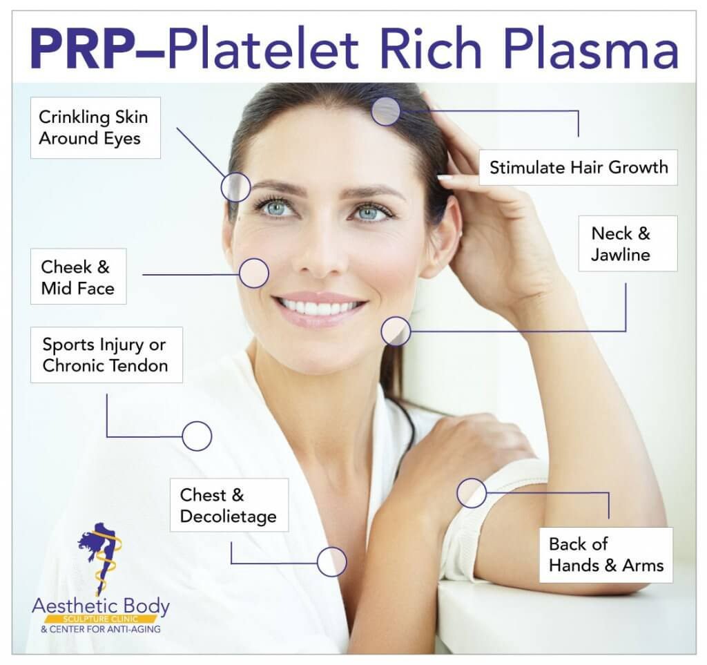 Medical Spa Services include - Skin Care Treatments with Platelet Rich Plasma from the patient's blood is highly effective. This chart points out what areas can be effectively treated