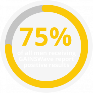 Restore your intimate life with GAINSWave and the P-Shot at Skinworks Wellness and Aesthetics in Hendersonville TN